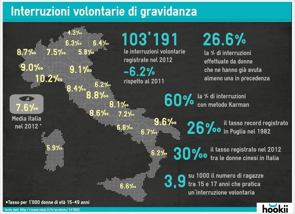 infograficahookiigravidanza